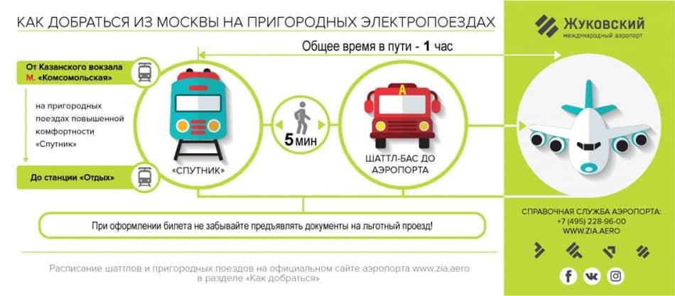 Поезд до Жуковского